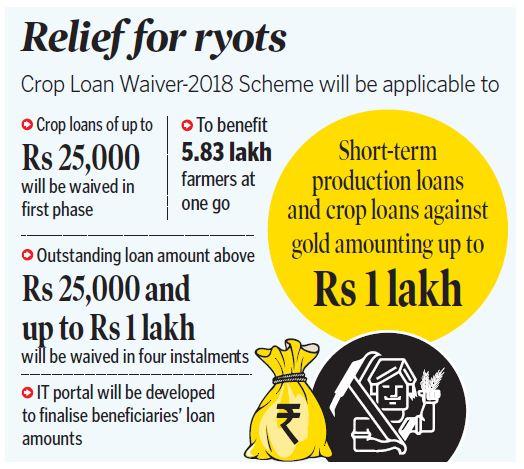 Telangana Crop Loan Waiver Scheme