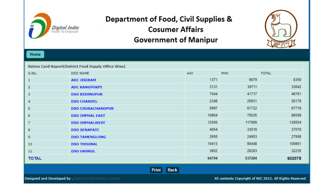 Manipur Ration Card beneficiary List